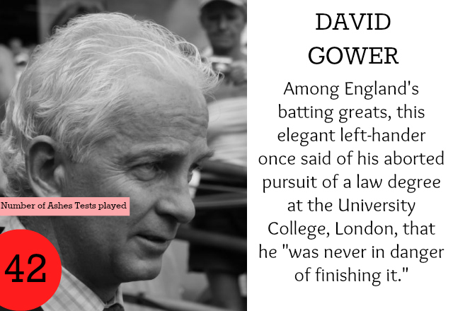 David_Gower