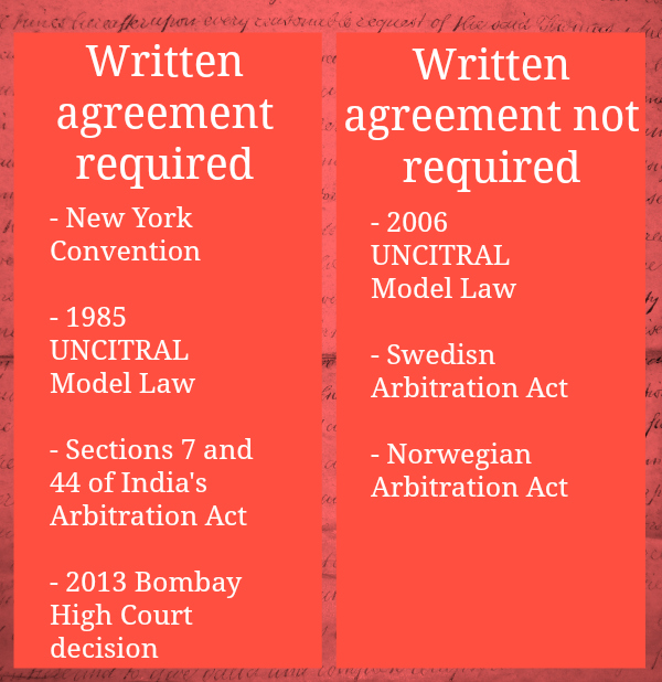 Agreement In Writing And The Formal Validity Of Arbitration
