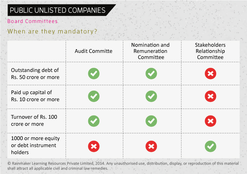 PublicUnlistedCompanies_BoardCommittees
