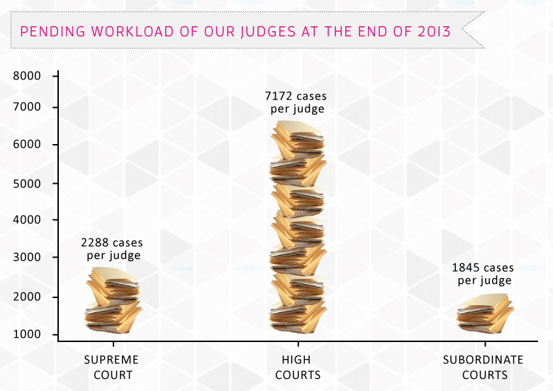 Pending-workload-of-our-judges-at-the-end-of-2013
