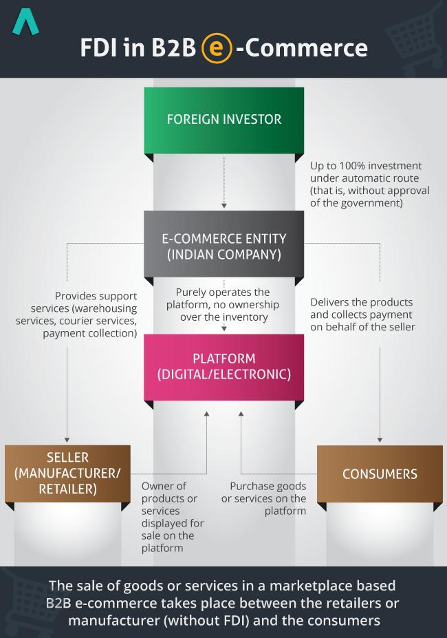 FDI_ECommerce_B2BModel